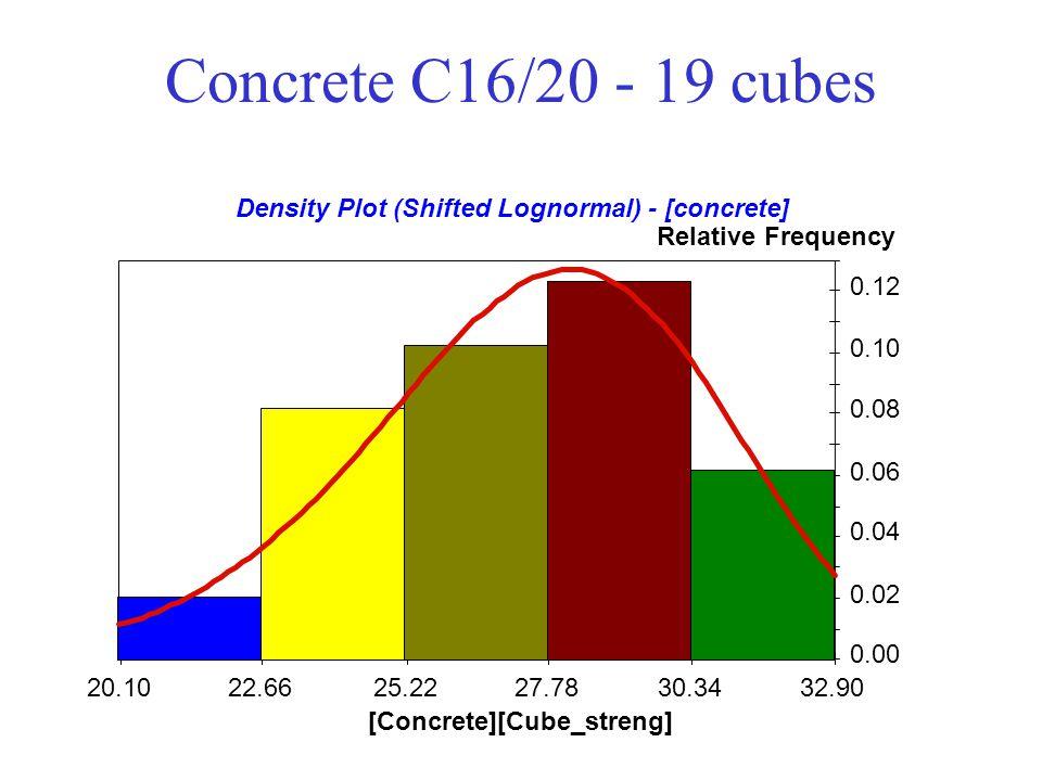 Concrete C16/20 - 19 cubes Density Plot (Shifted Lognormal) - [concrete] Relative Frequency. - 0.12.